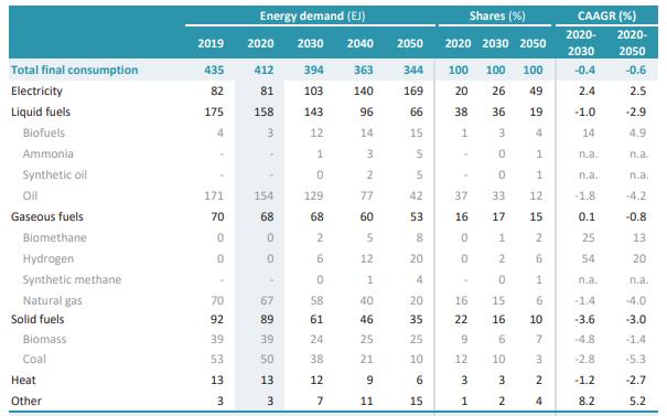 2050년 NZE 시나리오의 전 세계 최종에너지 소비.[이미지= IEA]